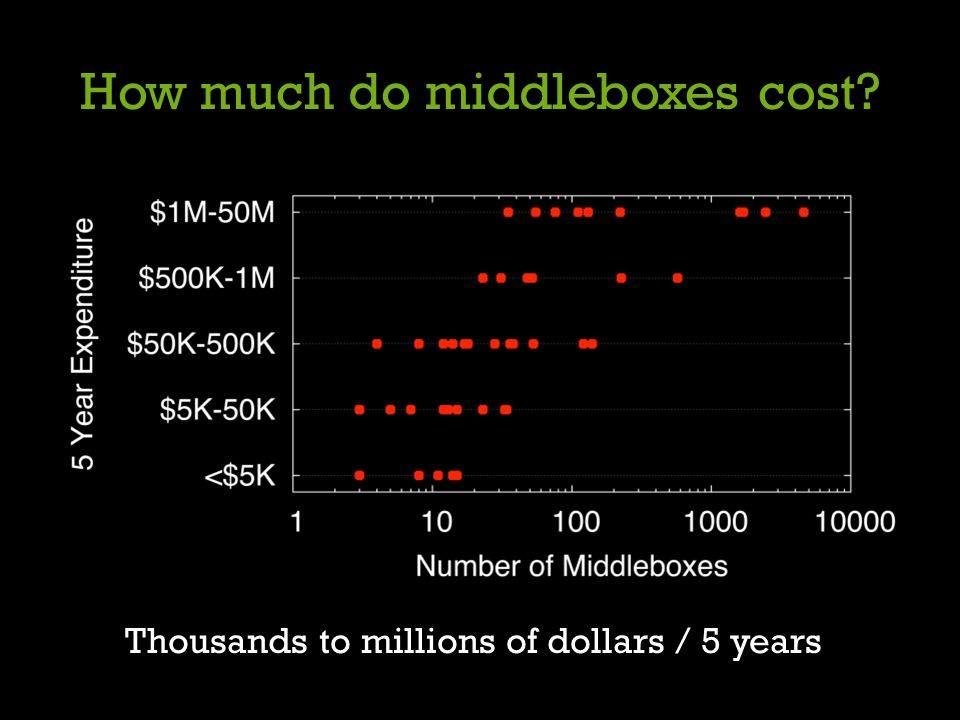 How much do middleboxes cost