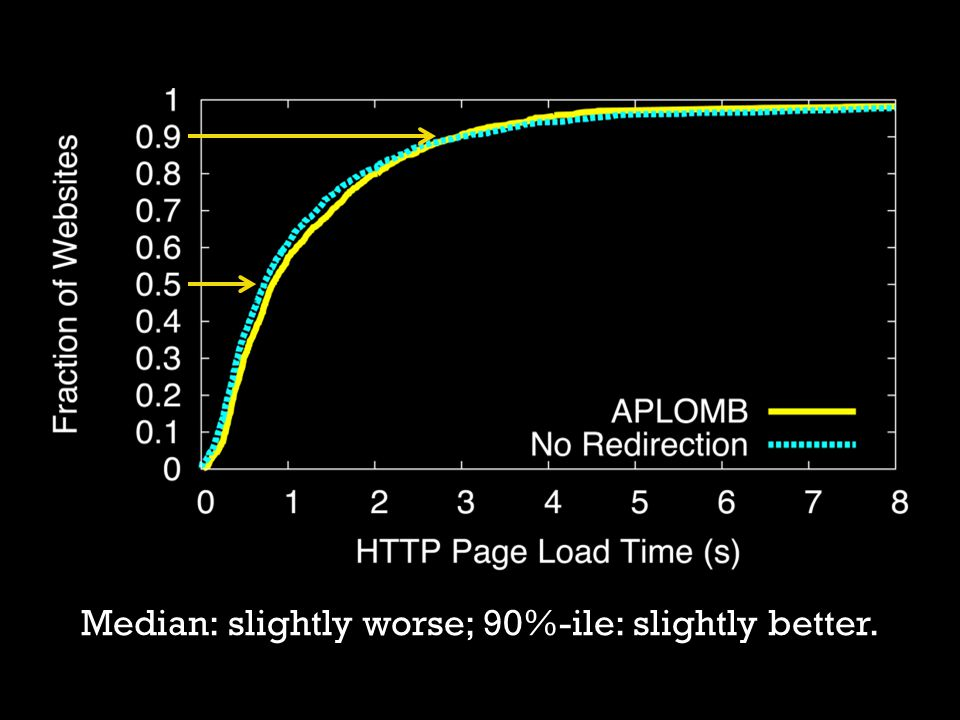 Median: slightly worse; 90%-ile: slightly better.