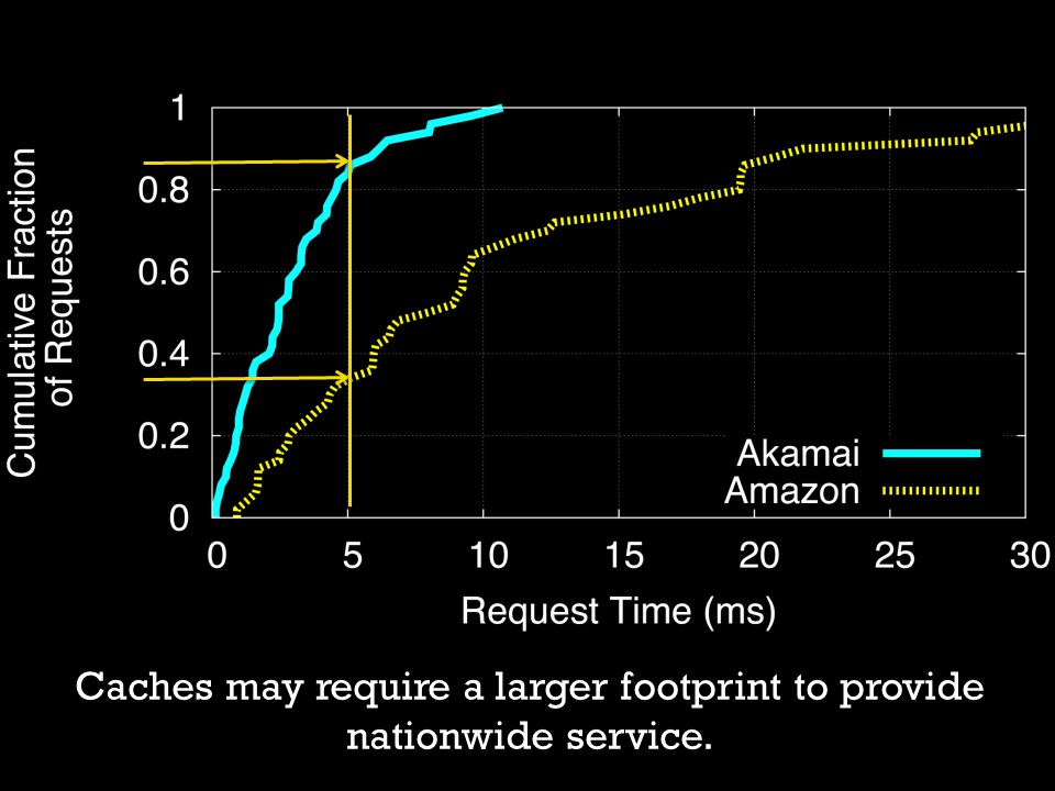 Caches may require a larger footprint to provide nationwide service.