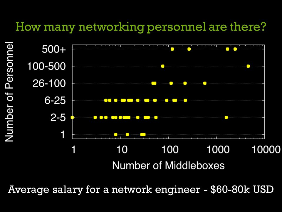 How many networking personnel are there
