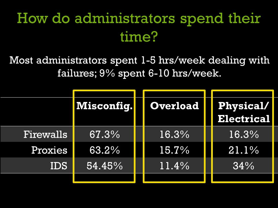How do administrators spend their time