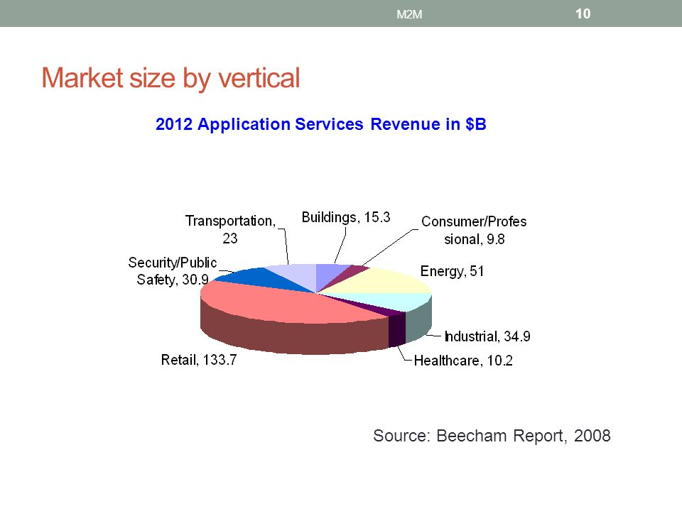 Market size by vertical