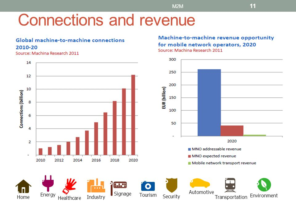 Connections and revenue