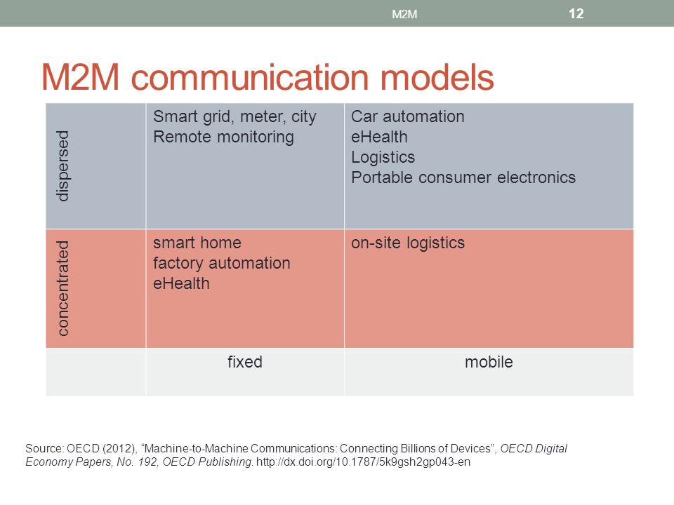 M2M communication models