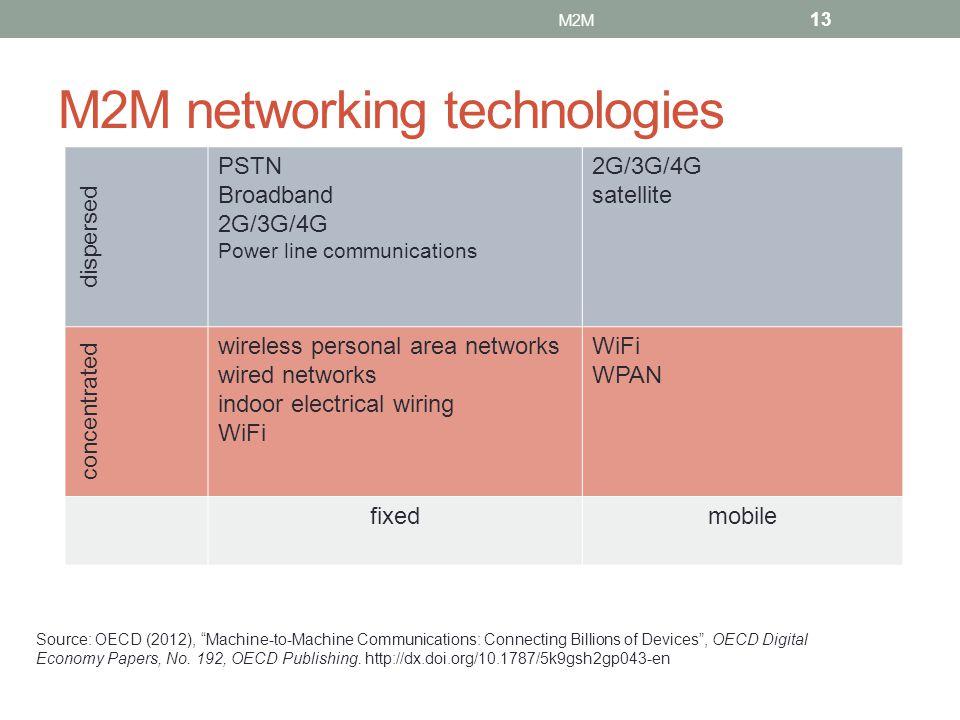 M2M networking technologies