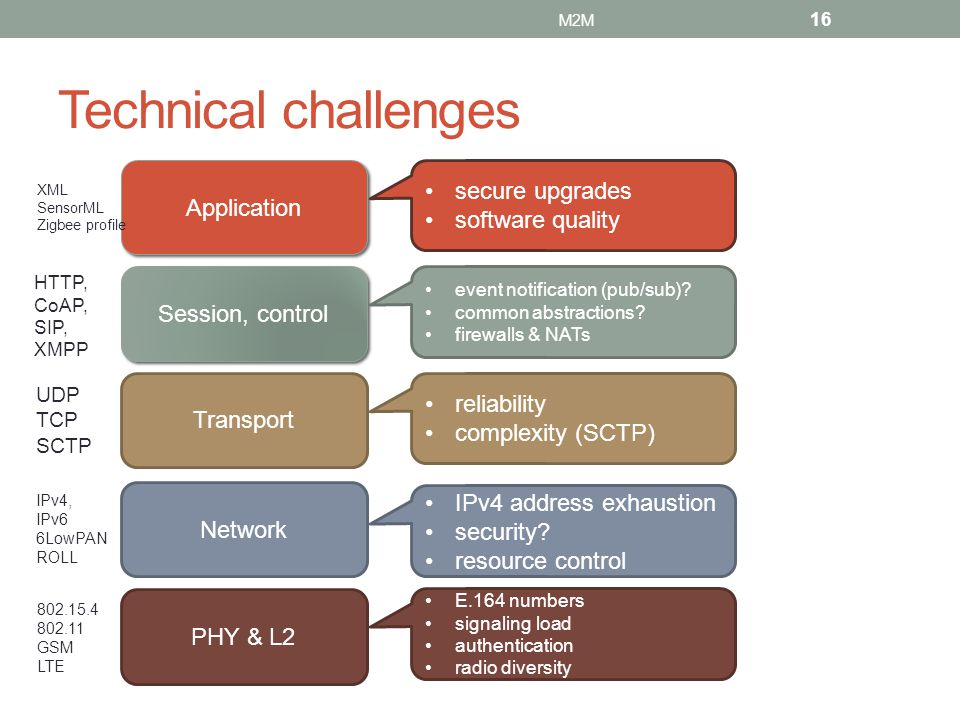 Technical challenges secure upgrades Application software quality