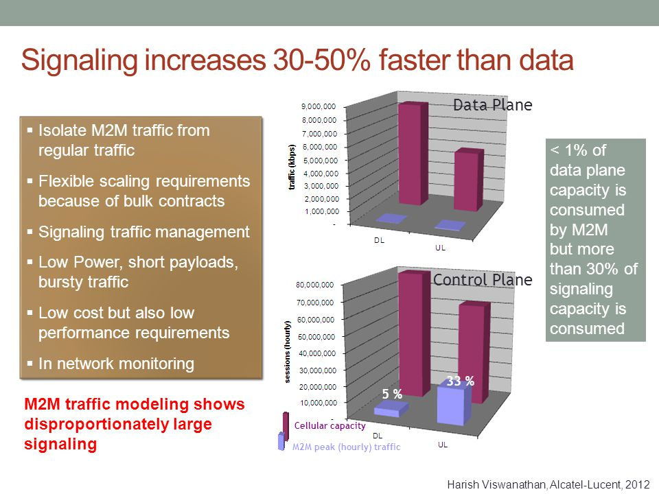 Signaling increases 30-50% faster than data