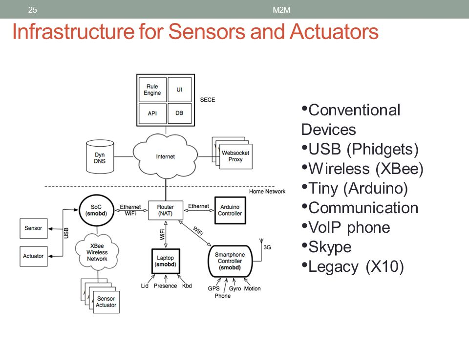 Infrastructure for Sensors and Actuators