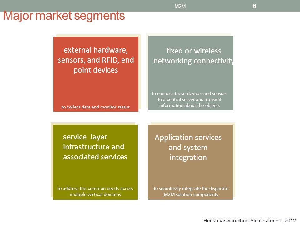 M2M Major market segments. external hardware, sensors, and RFID, end point devices. fixed or wireless networking connectivity.