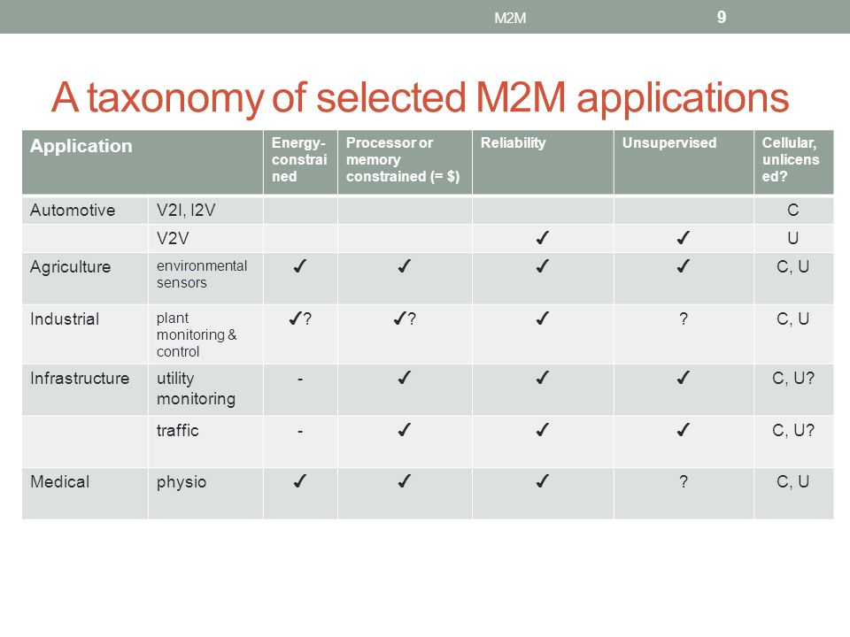 A taxonomy of selected M2M applications