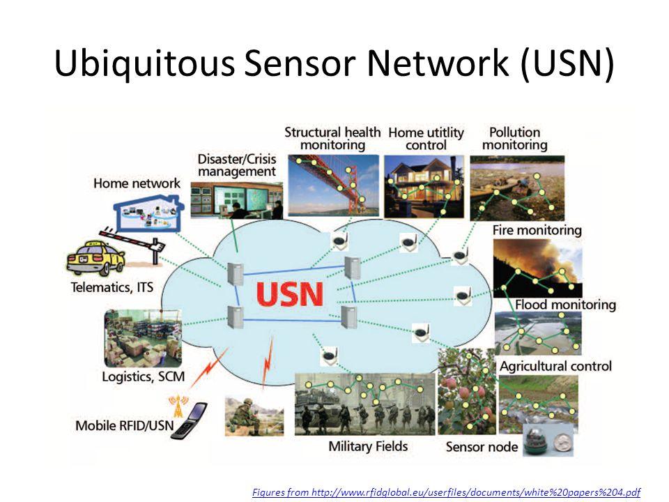 Ubiquitous Sensor Network (USN)