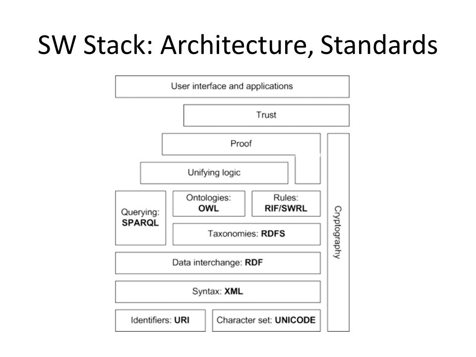 SW Stack: Architecture, Standards