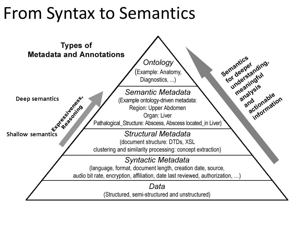 From Syntax to Semantics