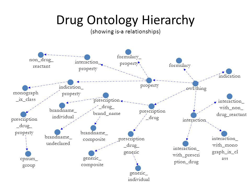 Drug Ontology Hierarchy (showing is-a relationships)