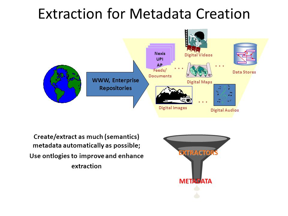 Extraction for Metadata Creation