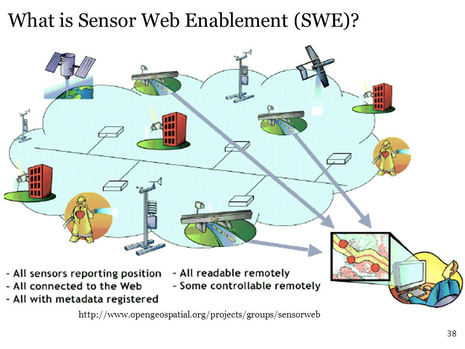 What is Sensor Web Enablement (SWE)