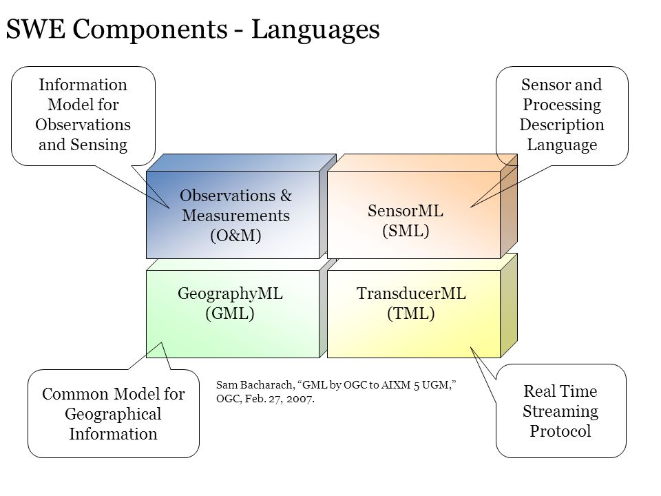 SWE Components - Languages