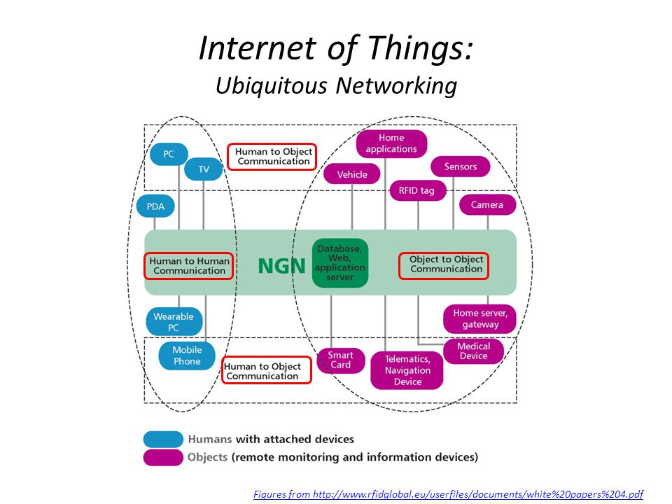 Internet of Things: Ubiquitous Networking