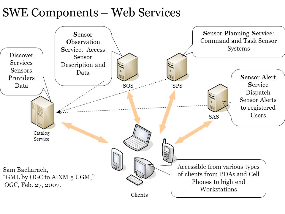SWE Components – Web Services