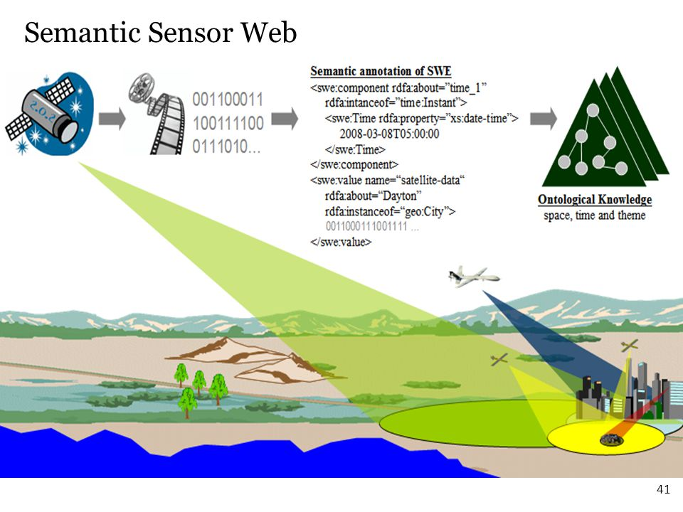 Semantic Sensor Web 41 41