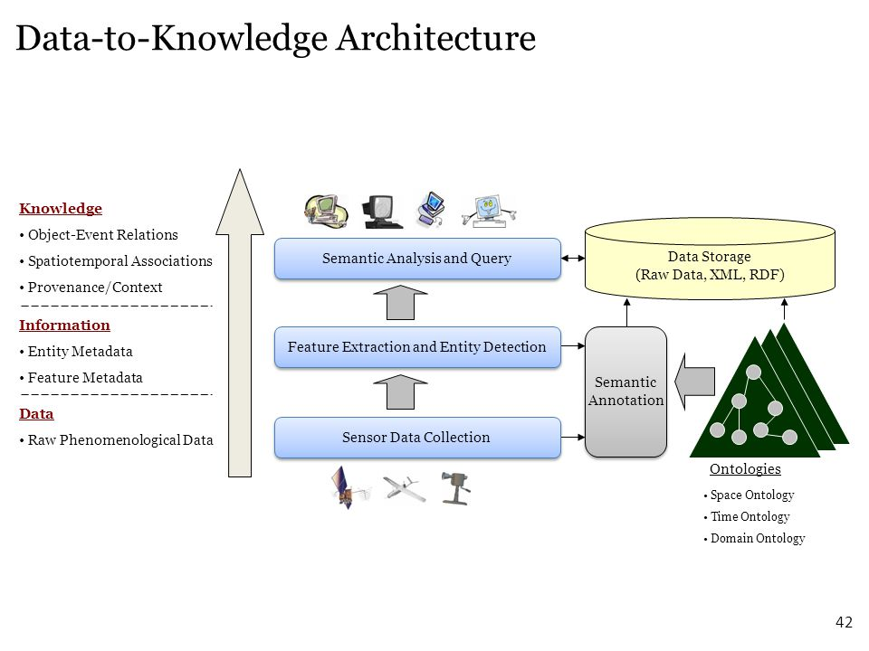 Data-to-Knowledge Architecture