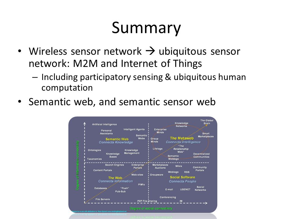 Summary Wireless sensor network  ubiquitous sensor network: M2M and Internet of Things.
