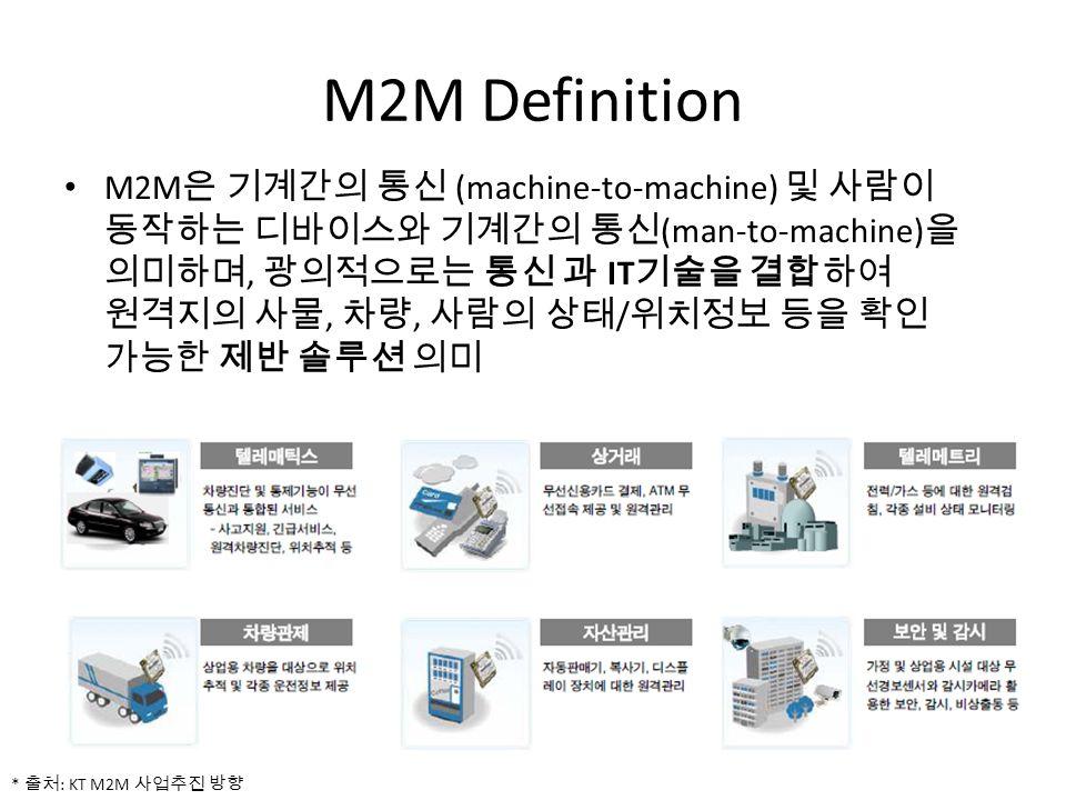 M2M Definition