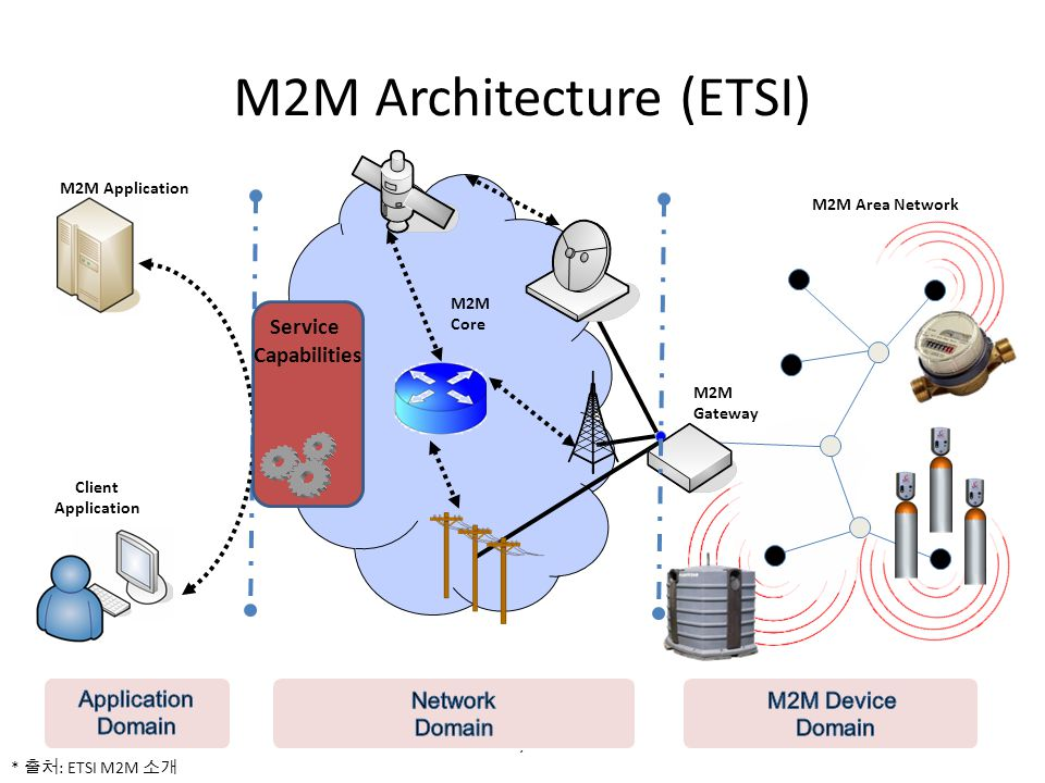 M2M Architecture (ETSI)