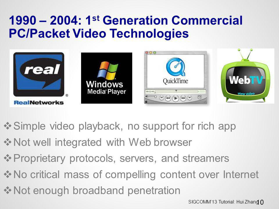 1990 – 2004: 1st Generation Commercial PC/Packet Video Technologies