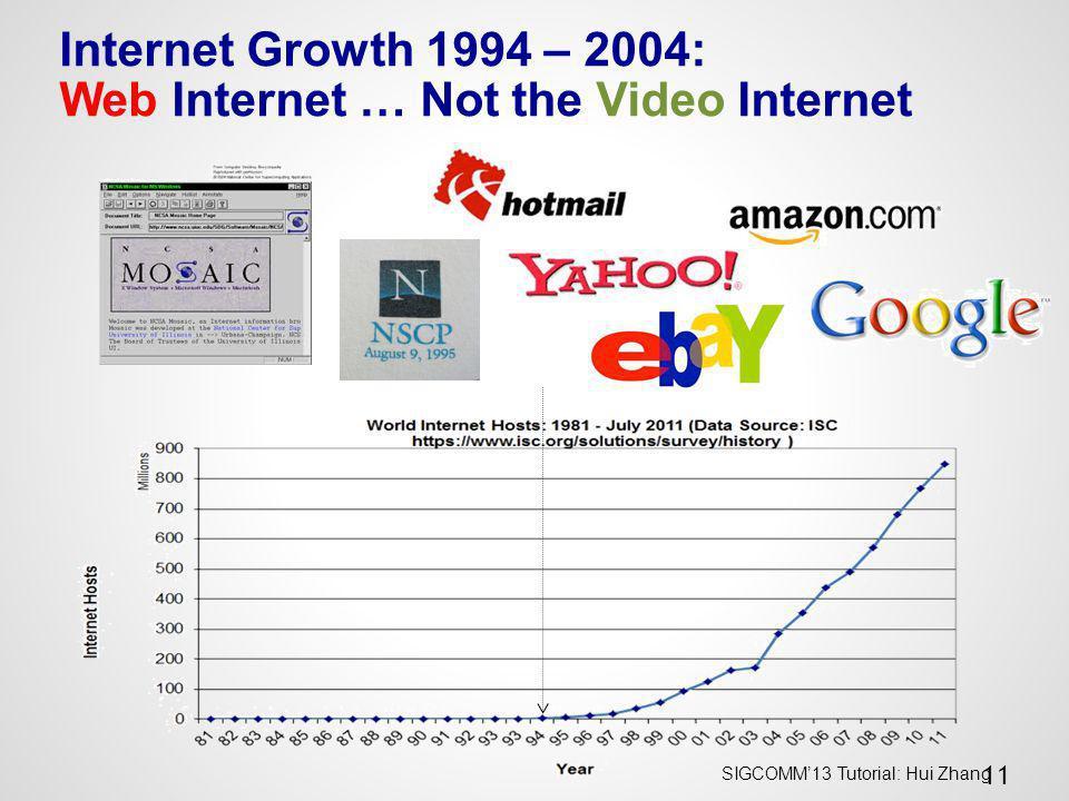 Internet Growth 1994 – 2004: Web Internet … Not the Video Internet