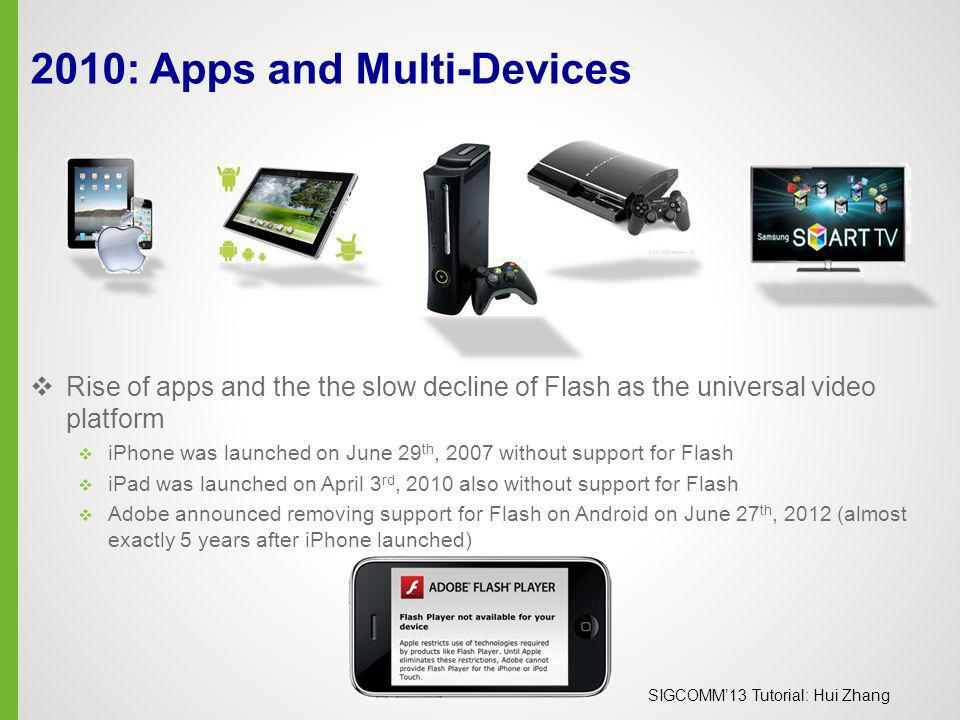 2010: Apps and Multi-Devices