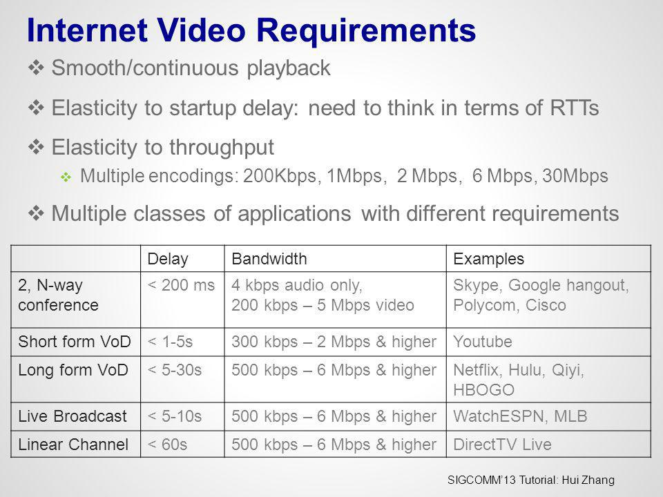 Internet Video Requirements