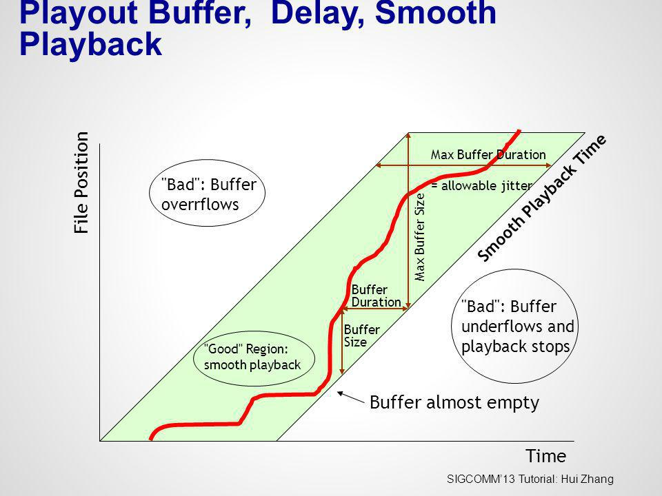 Playout Buffer, Delay, Smooth Playback