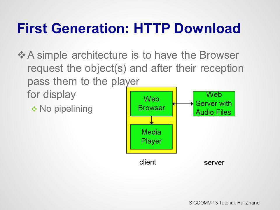 First Generation: HTTP Download