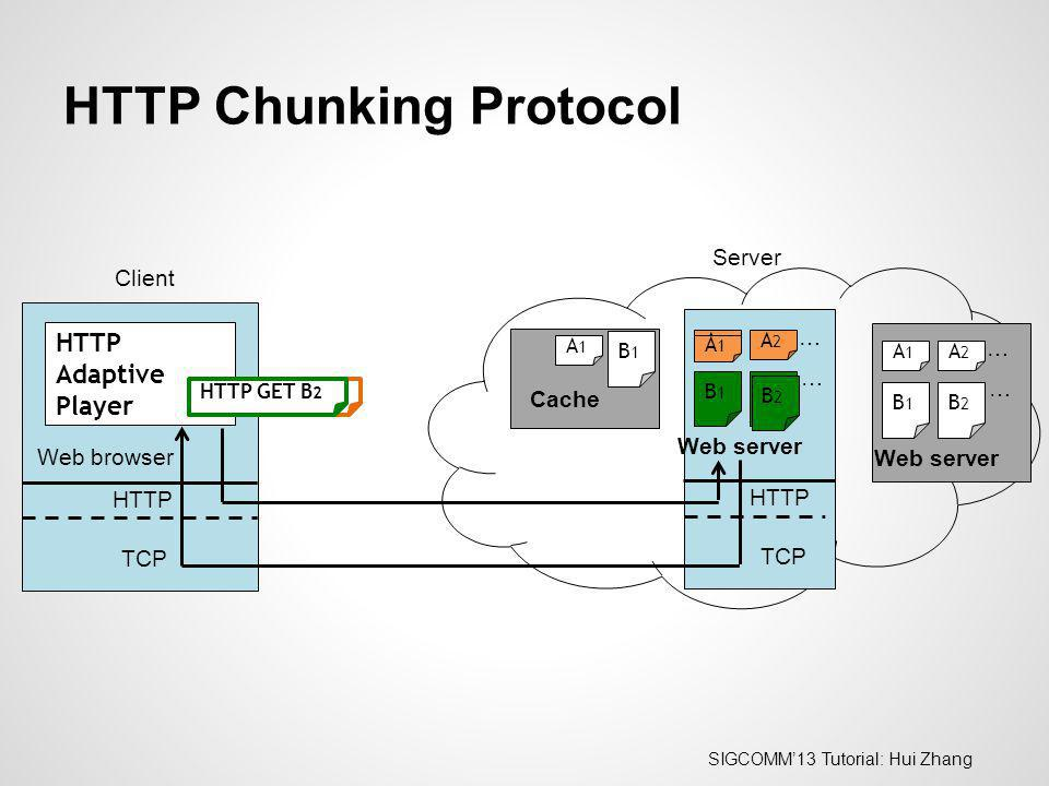 HTTP Chunking Protocol