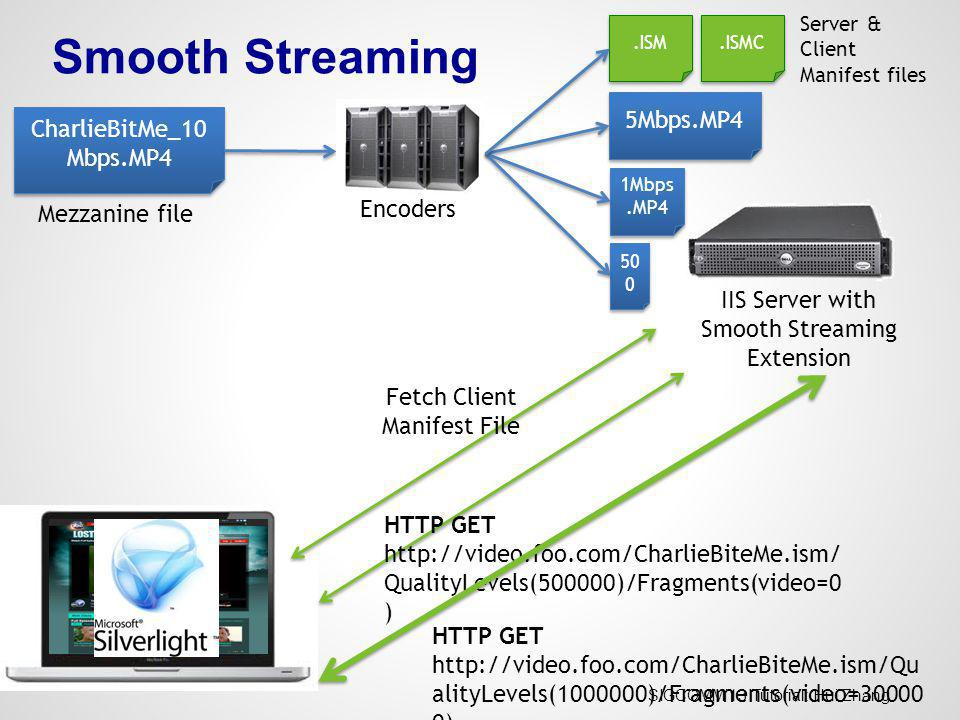 Smooth Streaming 5Mbps.MP4 CharlieBitMe_10Mbps.MP4 Encoders