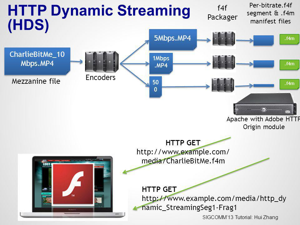 HTTP Dynamic Streaming (HDS)