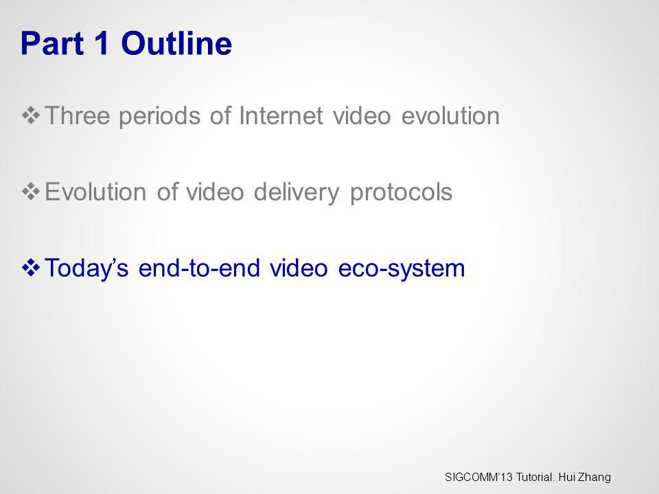 Part 1 Outline Three periods of Internet video evolution