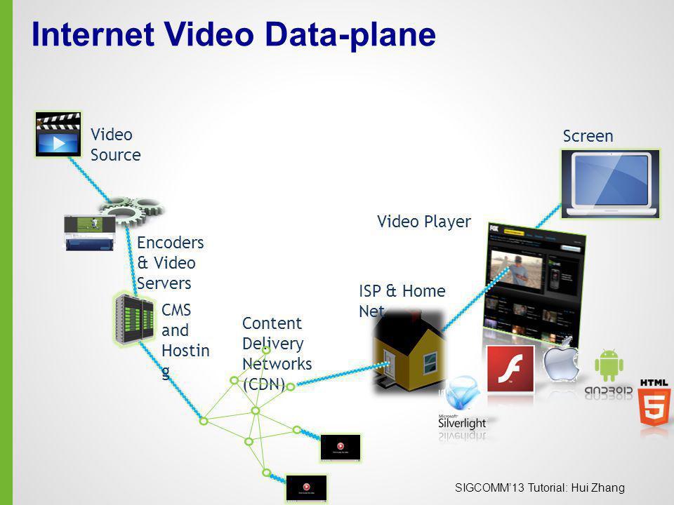 Internet Video Data-plane