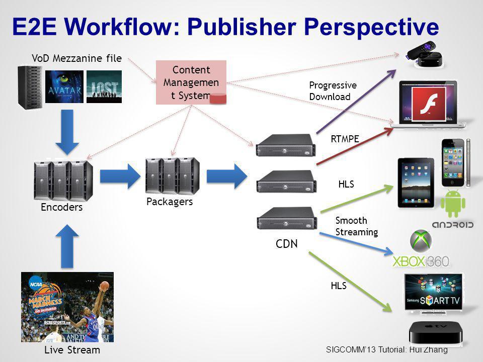 E2E Workflow: Publisher Perspective