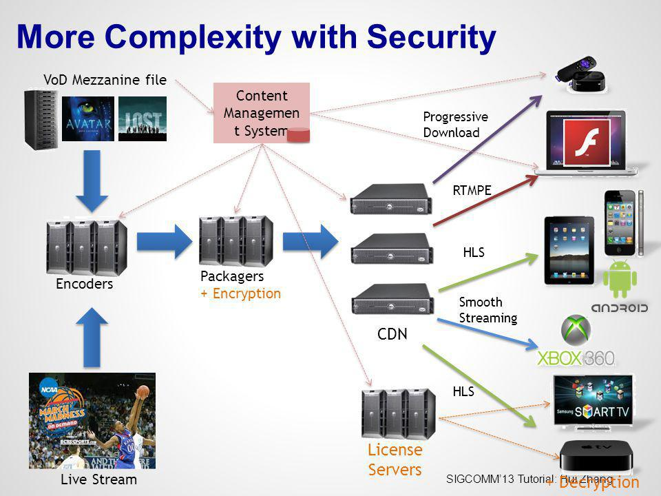 More Complexity with Security