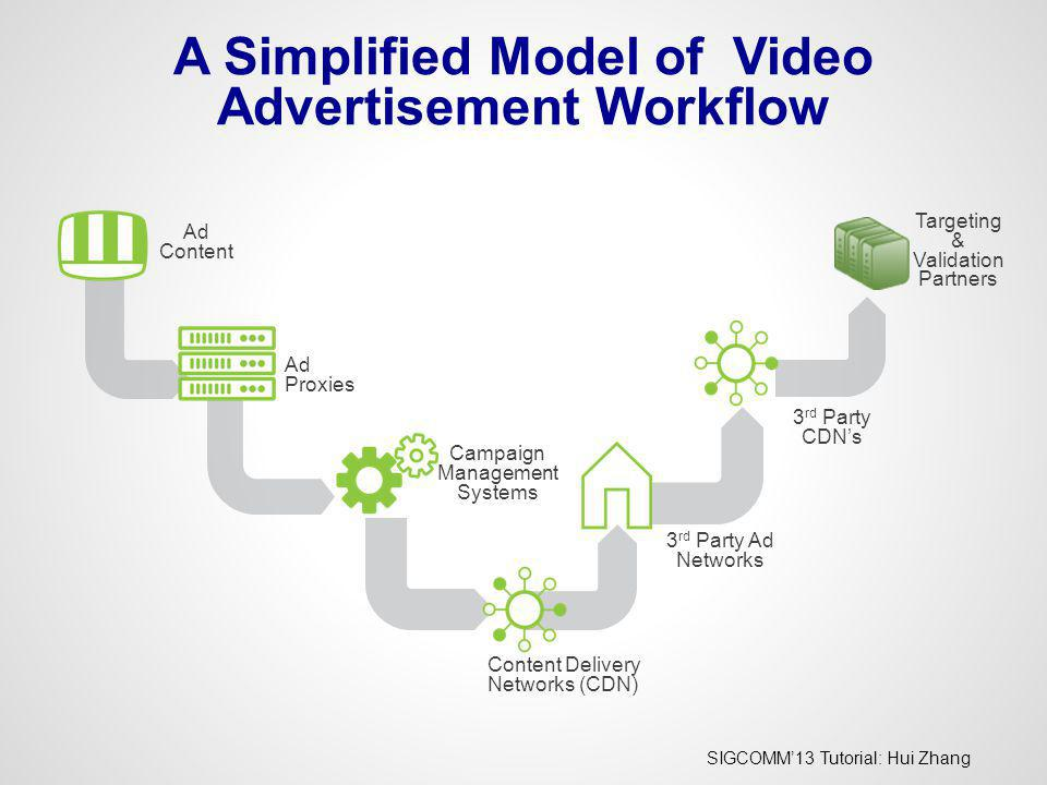 A Simplified Model of Video Advertisement Workflow
