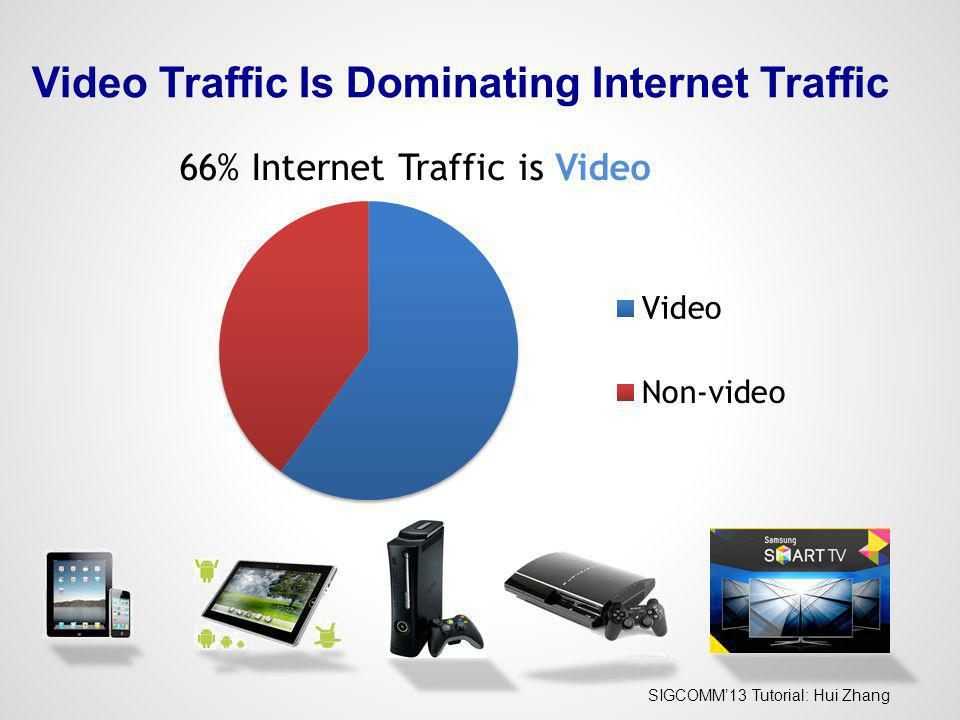 Video Traffic Is Dominating Internet Traffic