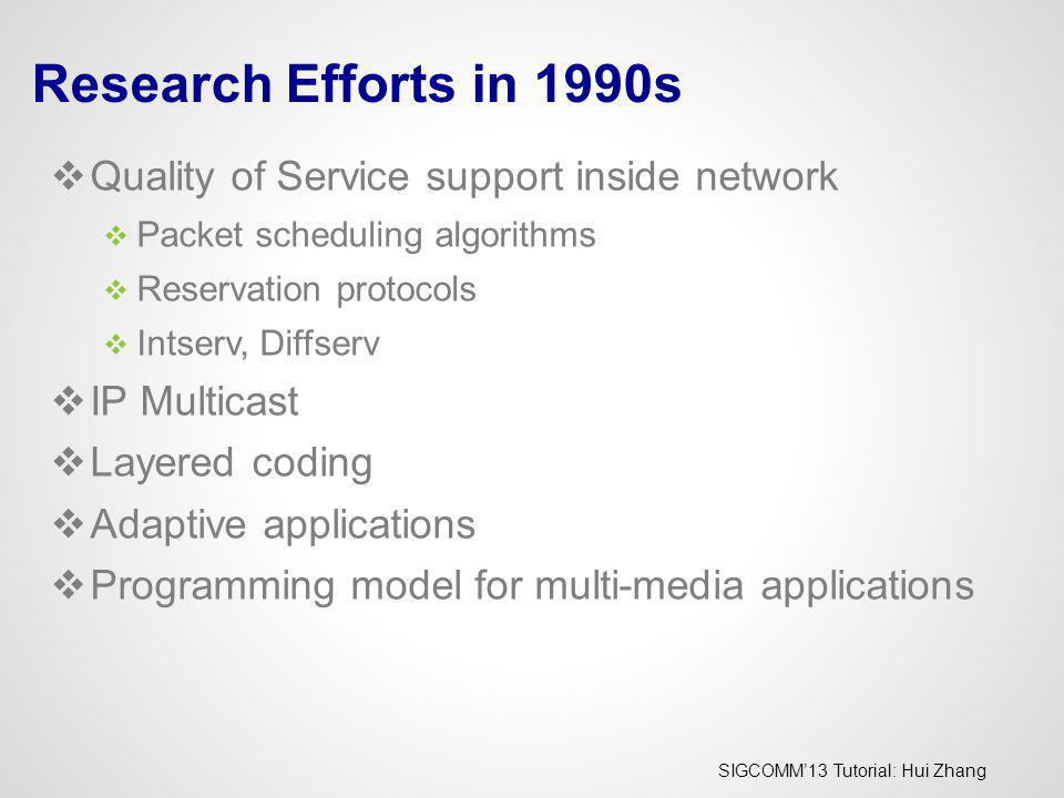 Research Efforts in 1990s Quality of Service support inside network