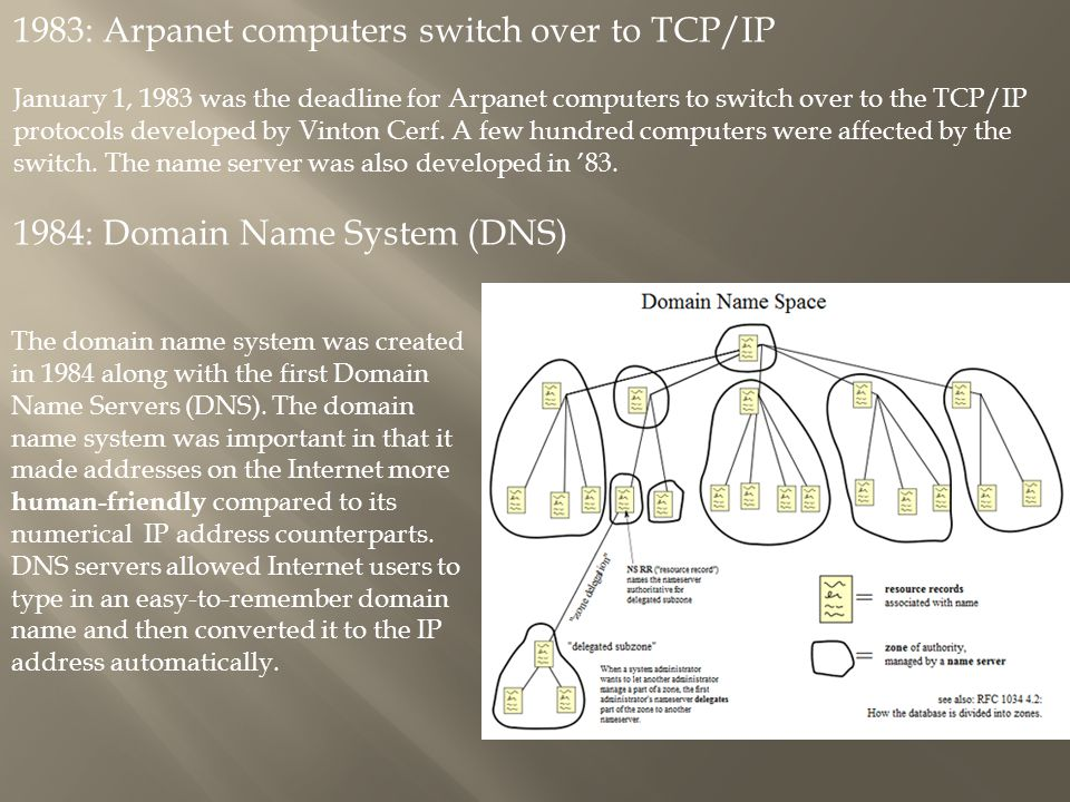 1983: Arpanet computers switch over to TCP/IP