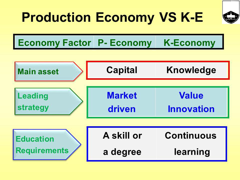 Production Economy VS K-E