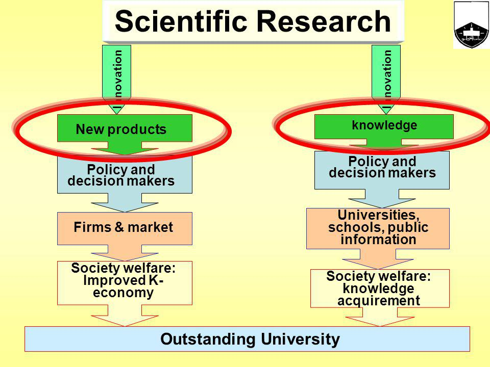 Scientific Research Outstanding University New products