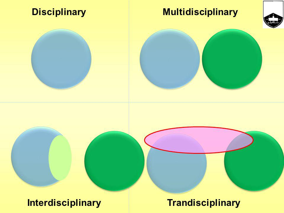 Disciplinary Multidisciplinary Interdisciplinary Trandisciplinary