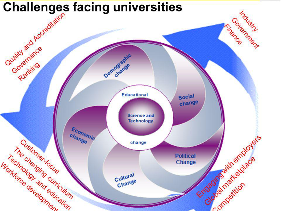 Challenges facing universities