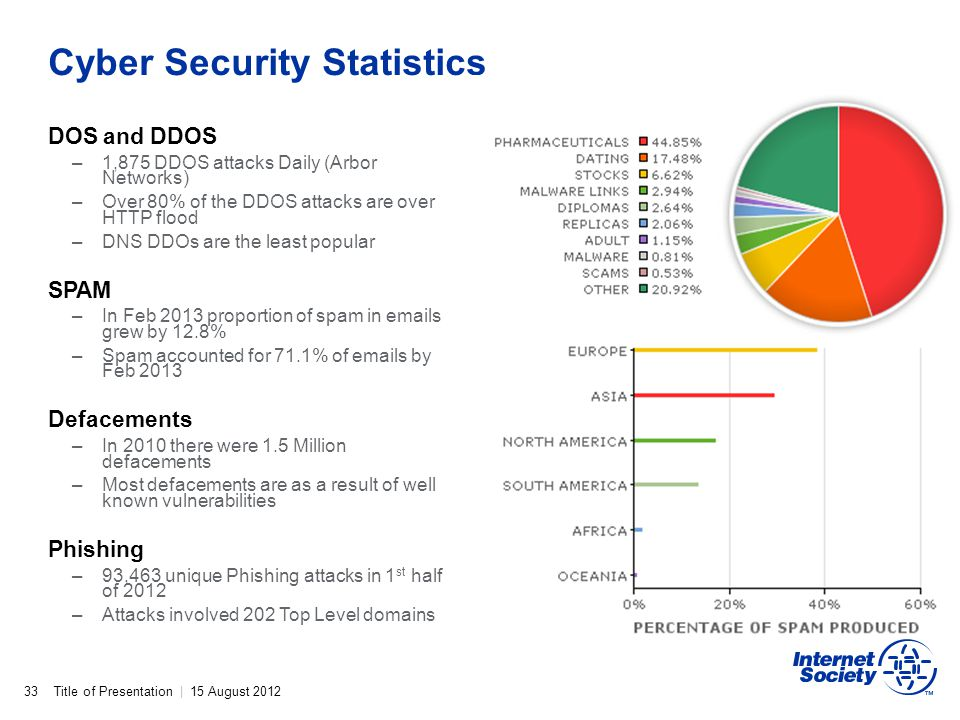 Cyber Security Statistics